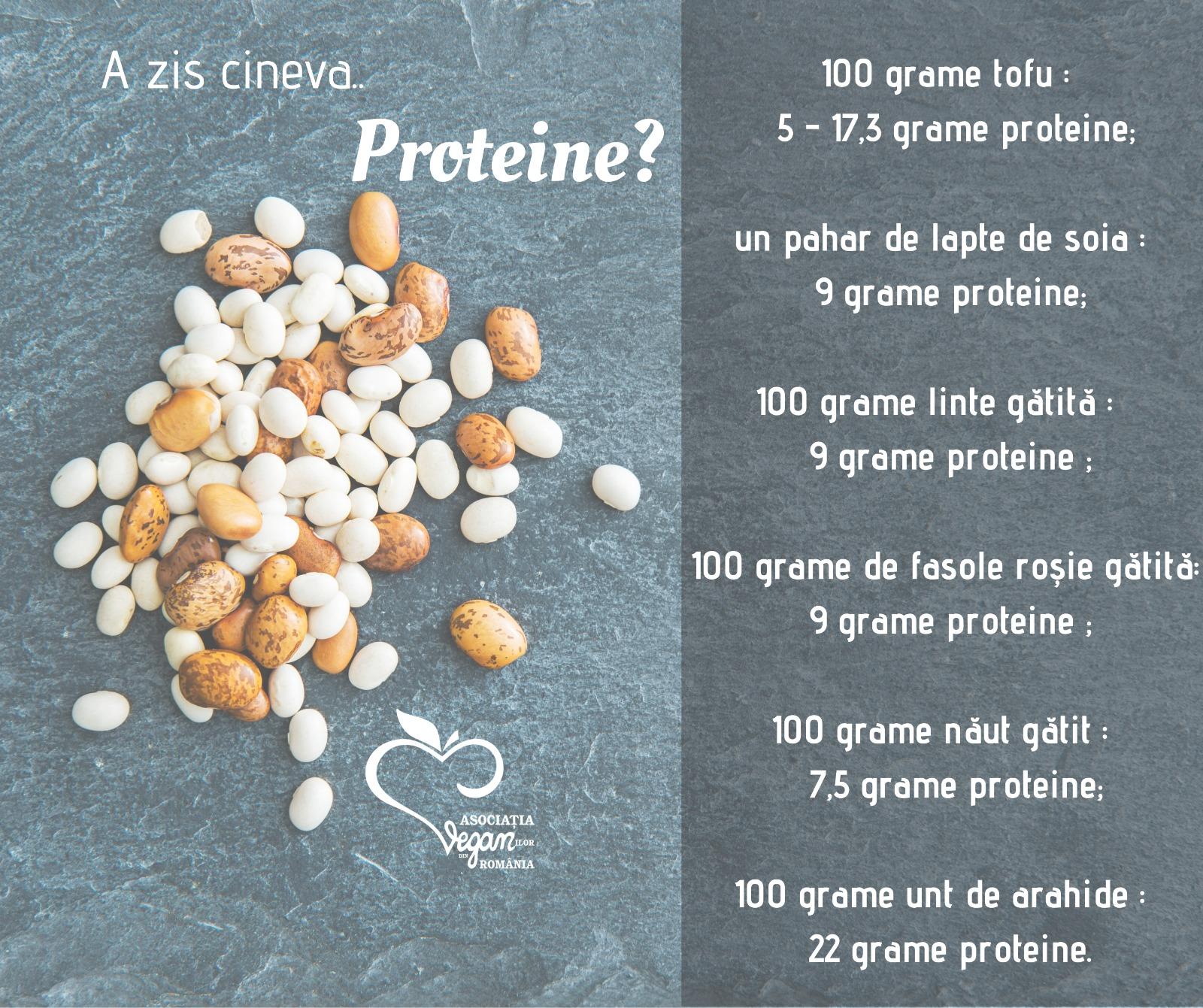 Informații nutriționale -Proteine